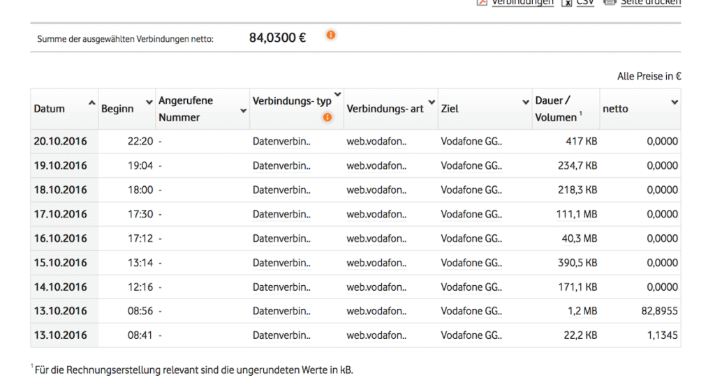 Datennutzung Vodafone