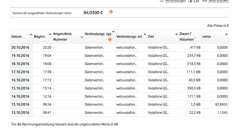 Datennutzung Vodafone